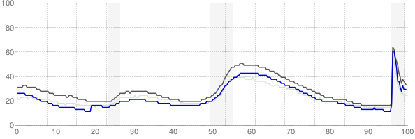 San Diego, California monthly unemployment rate chart